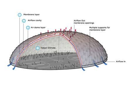 Paper: Shaded Dome: a hybrid air-supported – tensile membrane structure